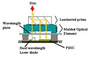 Схема лазерной головки