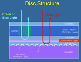 Структура голографического диска компании Optware (нажмите чтобы увеличить)