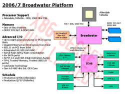 Intel Broadwater?