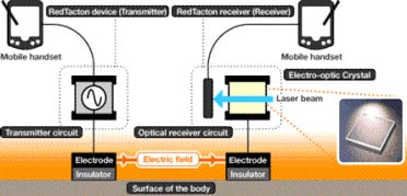 Блок-схема работы системы RedTacton