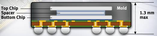 Два 1-Гбит DDR2 SDRAM в одном корпусе. Чудо сверхплотности DRAM от Infineon