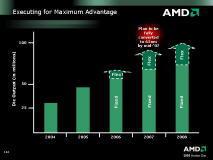Количество процессоров AMD по годам