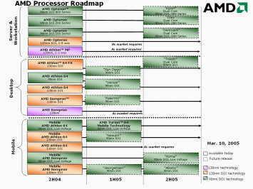 Мартовский роадмап AMD
