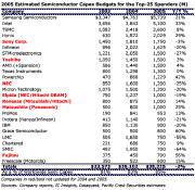 Капзатраты в 2005 году