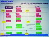 Платформа AMD