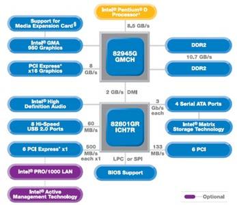 Блок-схема чипсета Intel i945G