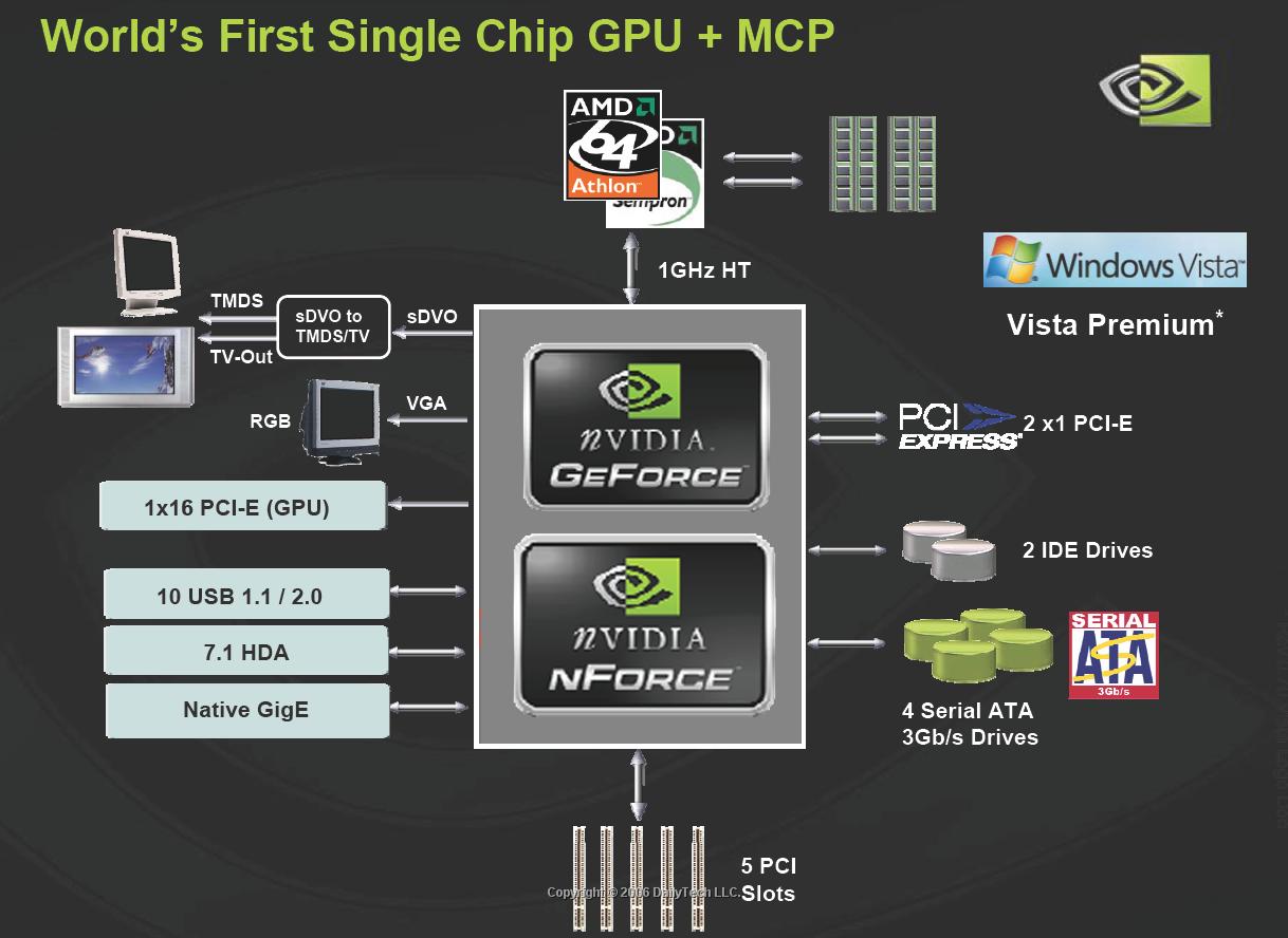 Скачать драйвер для nvidia mcp61
