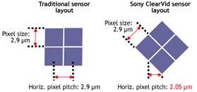 Sony ClearVid: поворачиваем и уплотняем пиксели