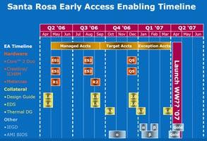 Спецификации Santa Rosa будут готовы лишь к апрелю?