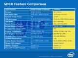 Сравнение с i945GM