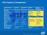 Сравнение с ICH7M