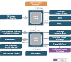 Диаграмма чипсета Intel P965 Express