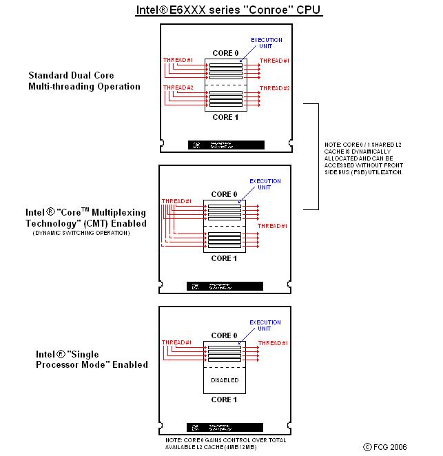 Как сделать одноядерный процессор двухъядерным