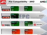 Чипсеты ATI для AMD