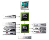 nForce 590 SLI