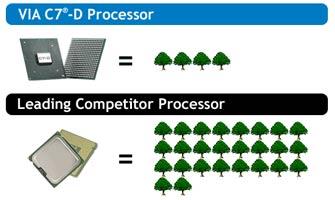 Эффективный процессор как средство снижения двуокиси углерода в атмосфере