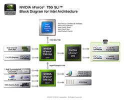 Блок-схема nForce 750i SLI
