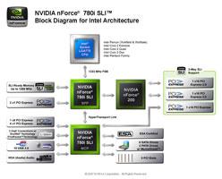 Блок-схема nForce 780i SLI