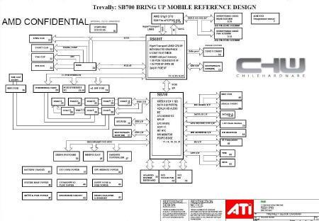 AMD Trevally