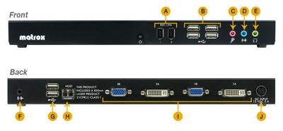 Вид спереди и сзади на разъемы выносного модуля Matrox Extio 1220