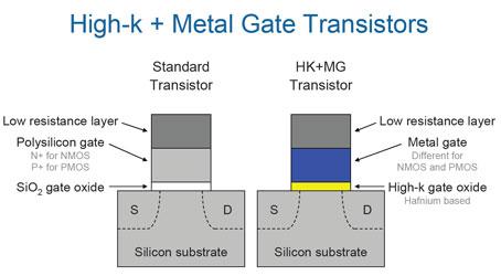 Состав затвора транзистора для 65-нм (слева) и для 45-нм (справа) техпроцессов