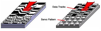 Принцип записи по раздельным трекам (слева – обычная пластина, справа – с протравленными дорожками)