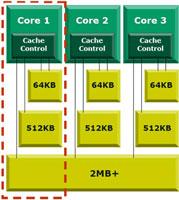 Блок-схема AMD
