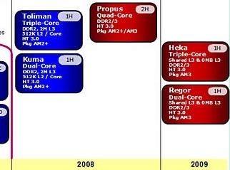 В начале 2008 года ждём трёхъядерные AMD Phenom