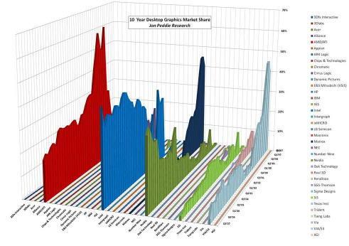 Графический рынок за 10 лет