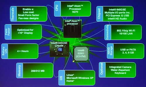 Блок-схема платформы бюджетных субноутбуков (NetBook)
