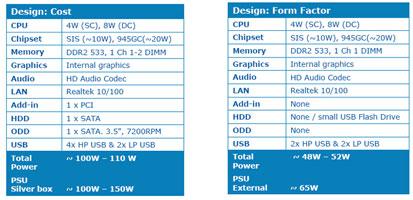 Спецификации эталонных компьютеров класса неттоп (NetTop)
