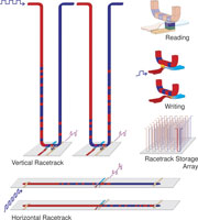 Схемы работы памяти «racetrack» (картинка в ссылке объёмом 1 МБ)