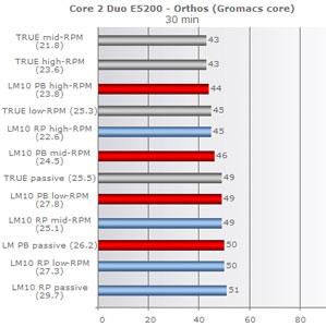 Сравнительное тестирование Thermalright и Danamics в режимах ReturnPower и PowerBooster
