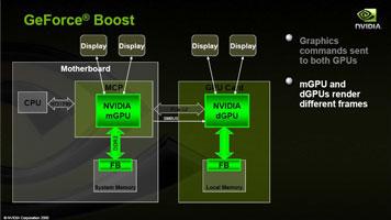 GeForce Boost: SLI-режим для интегрированного ядра и PCIe-адаптера