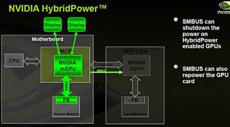 HybridPower: работает интегрированное ядро