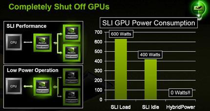 HybridPower: включаем и выключаем SLI-связку