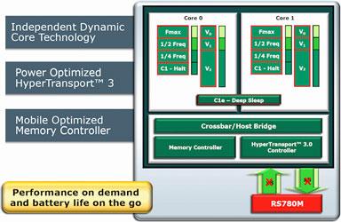 Блок-схема urion X2 Ultra: три шины питания (два ядра и контроллер ОЗУ), отключаемое питание блоков, динамическая подстройка частот ядер и многое другое