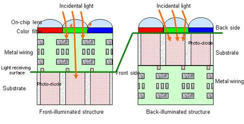 Sony упрощает фотонам путь – CMOS-датчики станут чувствительнее