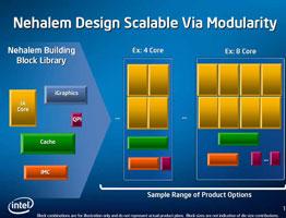 Модульность архитектуры