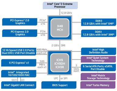 Блок-схема чипсета Intel X48 Express Chipset