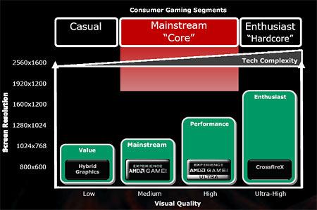 Сегментация игровых ПК по представлению AMD