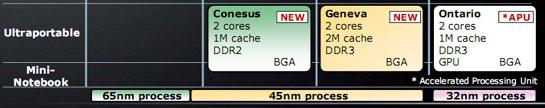 Планы по выпуску процессоров AMD для субноутбуков и нетбуков
