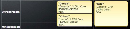 Платформы для субноутбуков на решениях AMD