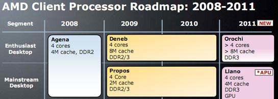 Платформа AMD K10 адаптированная к 45-нм – это наше всё