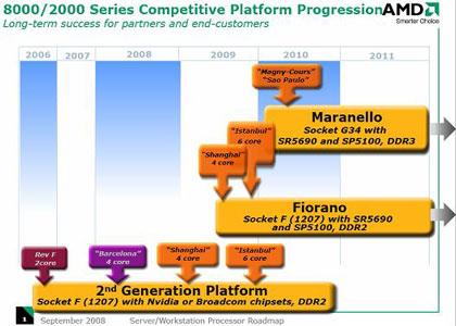 Расписание выхода 45-нм серверных процессоров AMD (официальный слайд)
