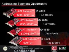 Позиционирование серии ATI Radeon HD 4000