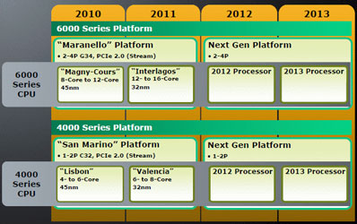 Планы по выводу AMD Opteron новых поколений