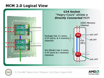Логическая структура 12-ядерного процессора AMD Opteron (Magny-Cours)