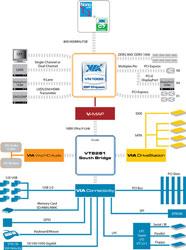 Диаграмма нового интегрированного набора VIA VN1000 (можно увеличить)
