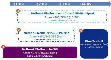 График продуктовых линеек сверхбюджетных платформ Intel